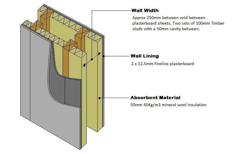 Diagram of a separating wall without acoustic sound insulation